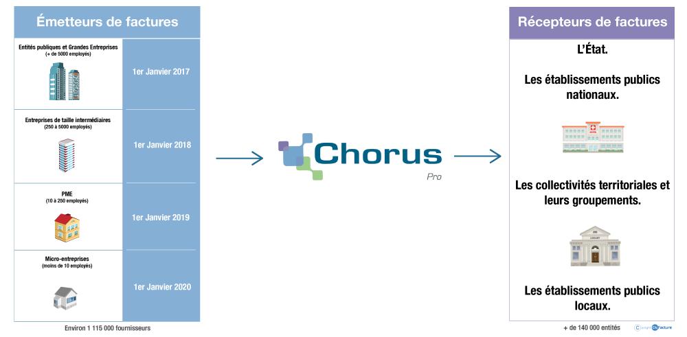 facture chorus